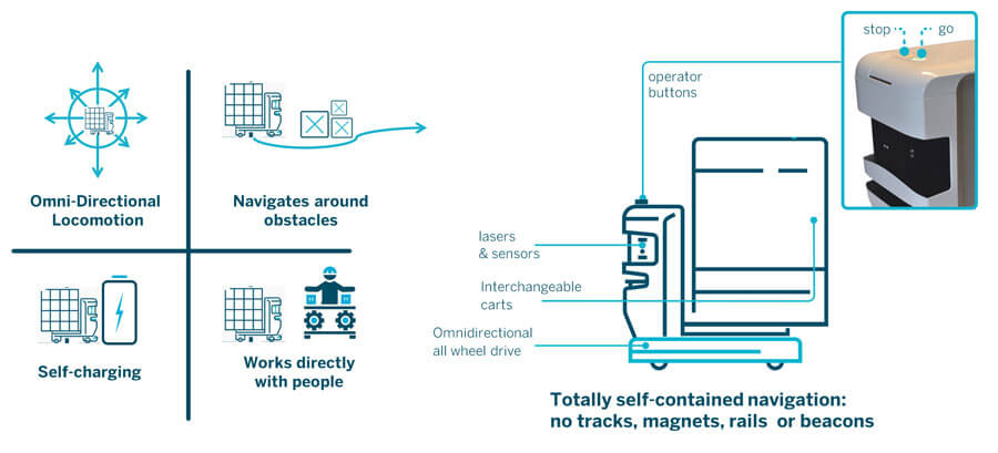 autonomous mobile robot TUG